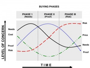 solution-selling-methodology-training-20-728